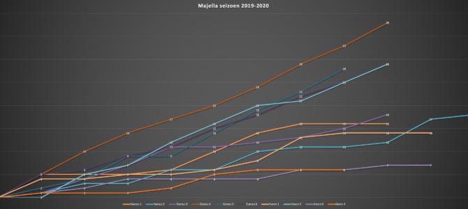 Strijd om Majella Cup begint langzaam vorm te krijgen
